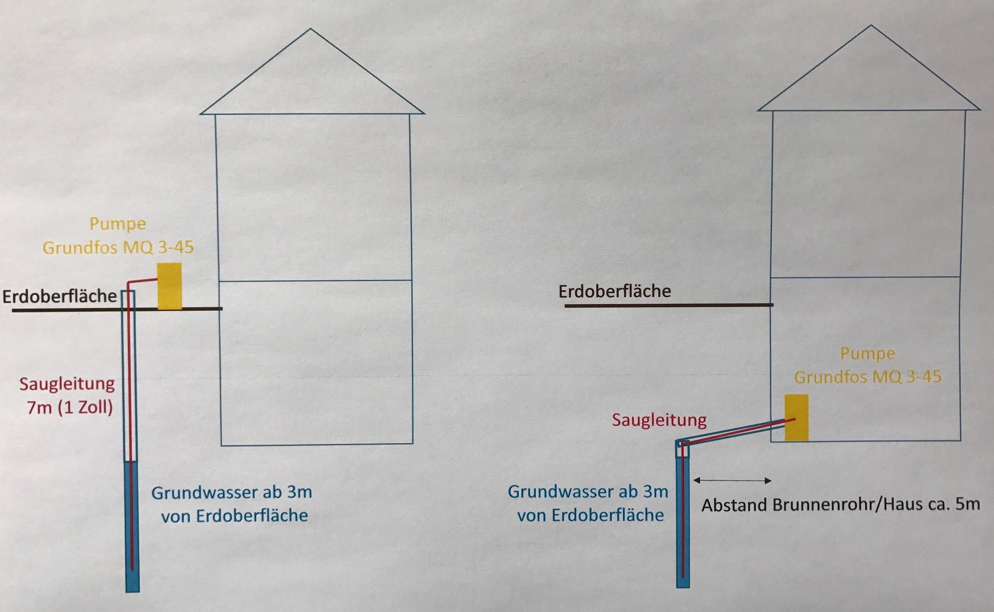 Hauswasserwerk in Keller verlagern - Brunnenbau Bohrbrunnen ...