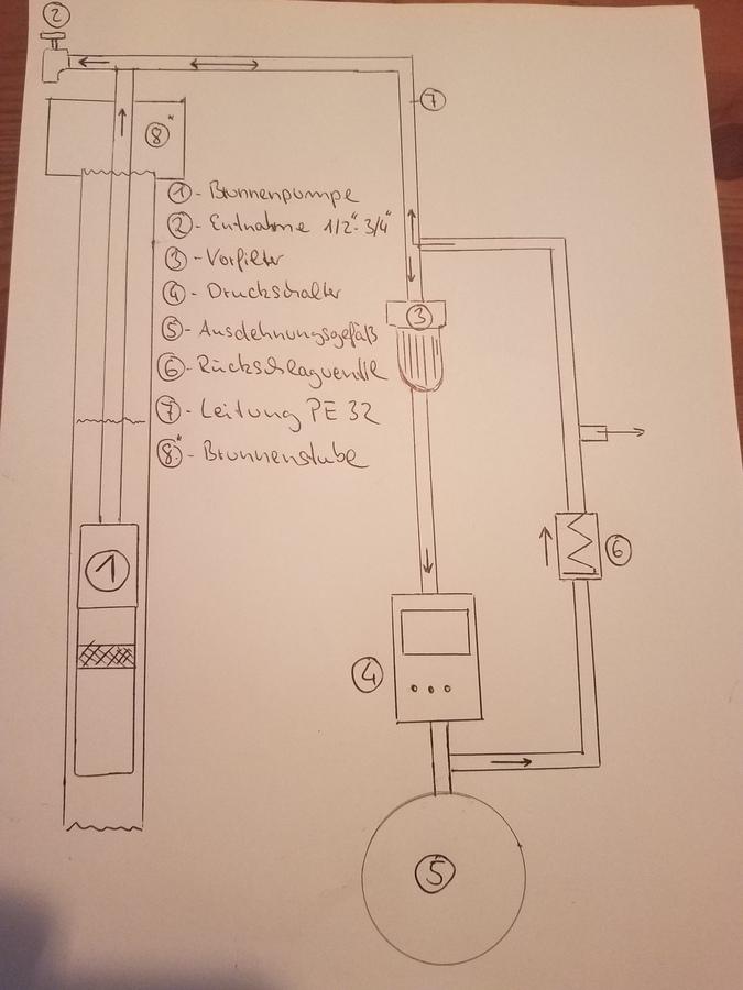 Skizze bypass Ventil brunnenstube druckschalter